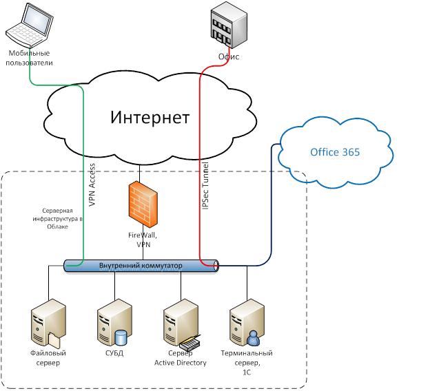 движок хостинга серверов
